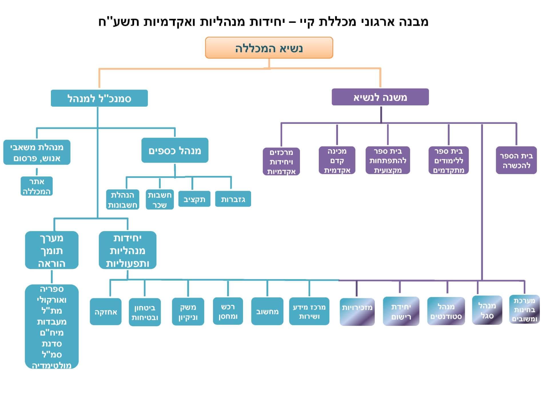 תמונה מבנה יחידות מנהליות